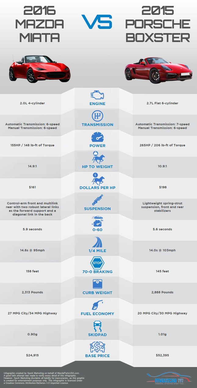 Infographic: Mazda MX-5 offers 90% of Porsche Boxster's ...