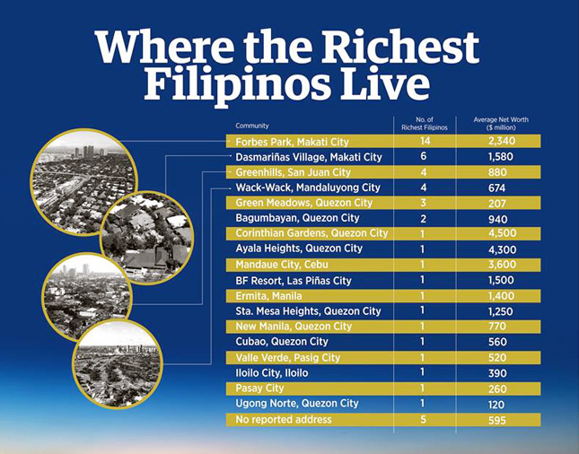 Where the richest Filipinos live