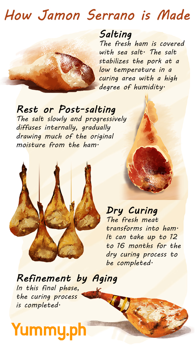 Things You Need to Know About the Classic Jamon Serrano